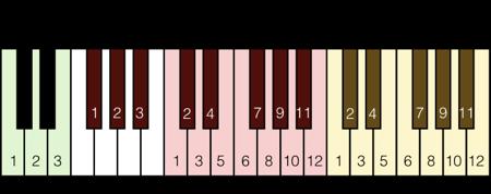 MIDI Key Chart